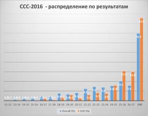 CCC гистограмма